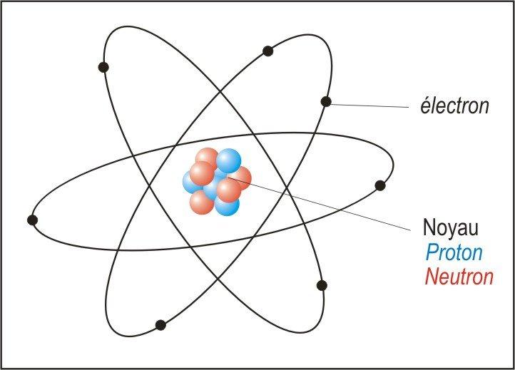 physique liaison covalente