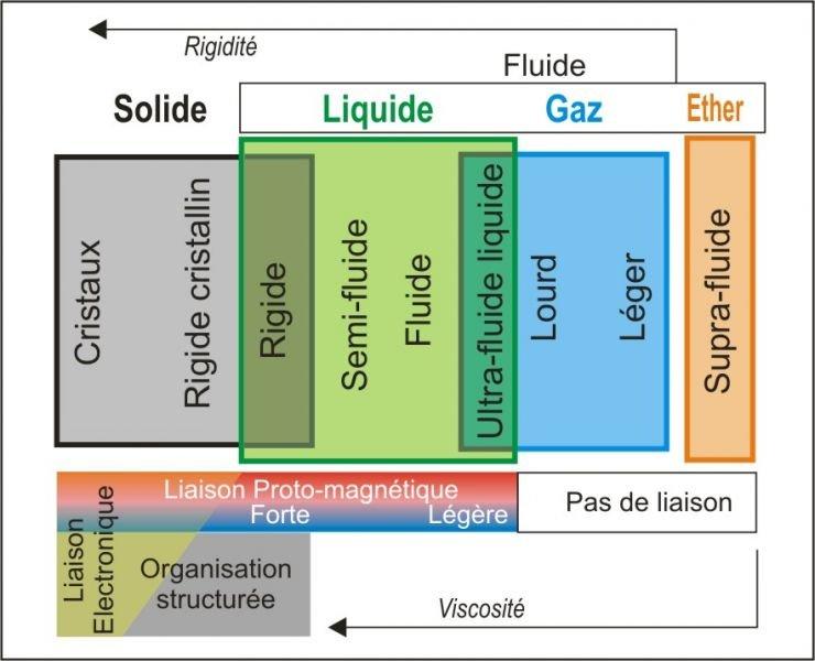 Qu'est-ce que la fossilisation ? ou : La fossilisation enfin expliquée ! dans Dans le livre etatsdelamatire