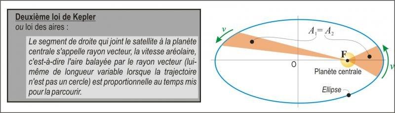 Il faut être fou pour douter des lois de Kepler ! dans Dans le livre kepler1
