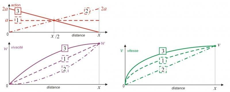 dmamath5 dans Einstein