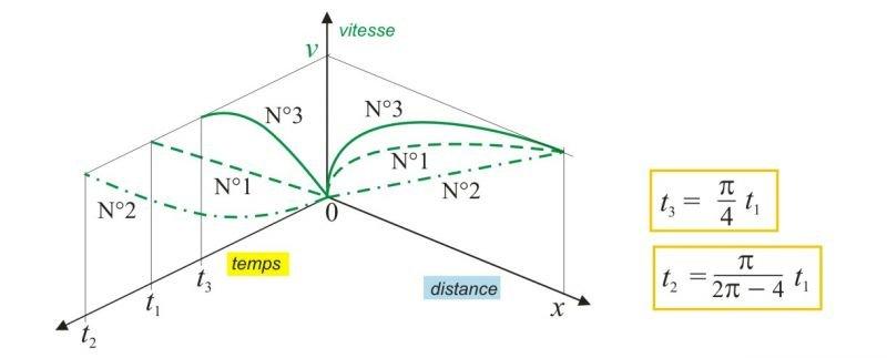 dmamath6 dans Newton