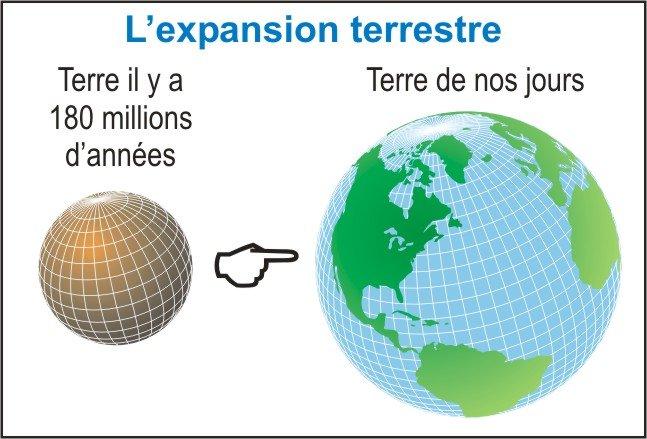 L'expansion terrestre, non pas une théorie mais une réalité !!! dans Big bang expansionterrestre