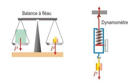 Boson de Higgs ! Être ou ne pas être ? Là est la question ! dans Action acceleration poids1