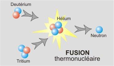fusion dans Modele de l'Atome